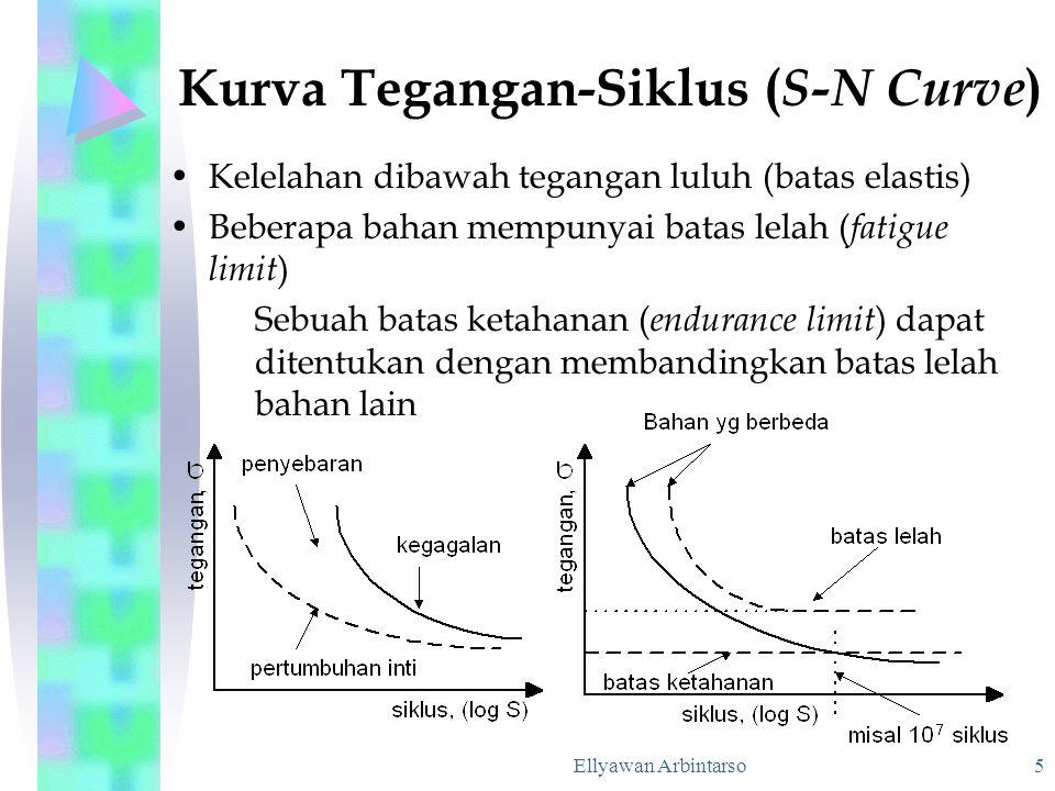Ellyawan Arbintarso 6 Efek dari Tegangan rerata dari kurva T-S Umur lelah ditingkatkan oleh tegangan tekan Persamaan Goodman  a = batas ketahanan pada  m  m = tegangan rerata  fat = batas ketahanan pada  m = 0  UTS = kekuatan tarik
