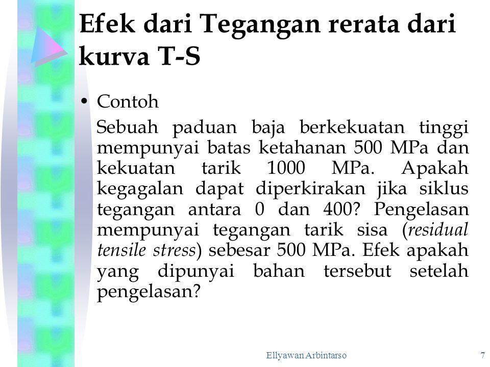 Ellyawan Arbintarso 7 Efek dari Tegangan rerata dari kurva T-S Contoh Sebuah paduan baja berkekuatan tinggi mempunyai batas ketahanan 500 MPa dan keku