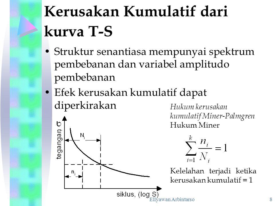 Ellyawan Arbintarso 8 Kerusakan Kumulatif dari kurva T-S Struktur senantiasa mempunyai spektrum pembebanan dan variabel amplitudo pembebanan Efek keru