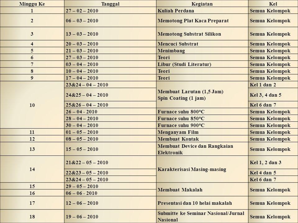 Minggu KeTanggalKegiatanKel 127 – 02 – 2010Kuliah PerdanaSemua Kelompok 206 – 03 – 2010Memotong Plat Kaca PreparatSemua Kelompok 313 – 03 – 2010Memotong Substrat SilikonSemua Kelompok 420 – 03 – 2010Mencuci SubstratSemua Kelompok 521 – 03 – 2010MenimbangSemua Kelompok 627 – 03 – 2010TeoriSemua Kelompok 703 – 04 – 2010Libur (Studi Literatur)Semua Kelompok 810 – 04 – 2010TeoriSemua Kelompok 917 – 04 – 2010TeoriSemua Kelompok 10 23&24 – 04 – 2010 Membuat Larutan (1,5 Jam) Spin Coating (1 jam) Kel 1 dan 2 24&25 – 04 – 2010Kel 3, 4 dan 5 25&26 – 04 – 2010Kel 6 dan 7 26 – 04 - 2010Furnace suhu 800 o CSemua Kelompok 28 – 04 – 2010Furnace suhu 850 o CSemua Kelompok 30 – 04 – 2010Furnace suhu 900 o CSemua Kelompok 1101 – 05 – 2010Menganyam FilmSemua Kelompok 1208 – 05 – 2010Membuat KontakSemua Kelompok 1315 – 05 – 2010 Membuat Device dan Rangkaian Elektronik Semua Kelompok 14 21&22 – 05 – 2010 Karakterisasi Masing-masing Kel 1, 2 dan 3 22&23 – 05 – 2010Kel 4 dan 5 23&24 – 05 – 2010Kel 6 dan 7 1529 – 05 – 2010 Membuat MakalahSemua Kelompok 1606 – 06 - 2010 1712 – 06 – 2010Presentasi dan 10 helai makalahSemua Kelompok 1819 – 06 – 2010 Submitte ke Seminar Nasional/Jurnal Nasional Semua Kelompok