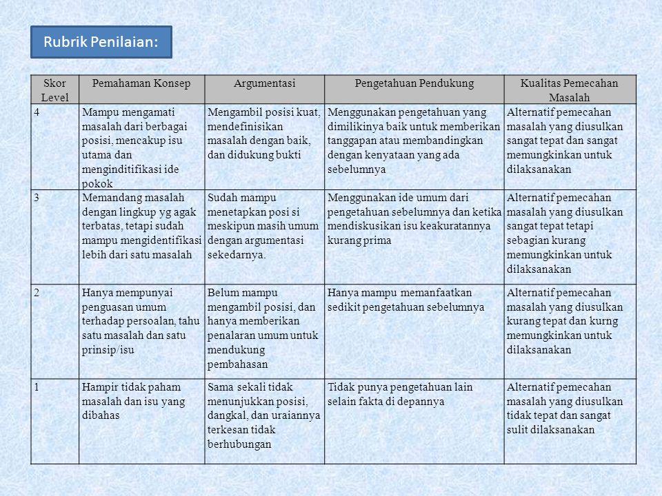 Rubrik Penilaian: Skor Level Pemahaman KonsepArgumentasiPengetahuan PendukungKualitas Pemecahan Masalah 4Mampu mengamati masalah dari berbagai posisi,