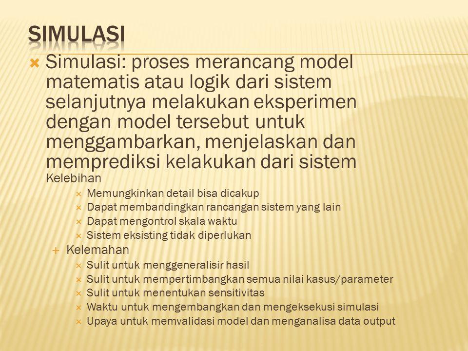  Simulasi: proses merancang model matematis atau logik dari sistem selanjutnya melakukan eksperimen dengan model tersebut untuk menggambarkan, menjel