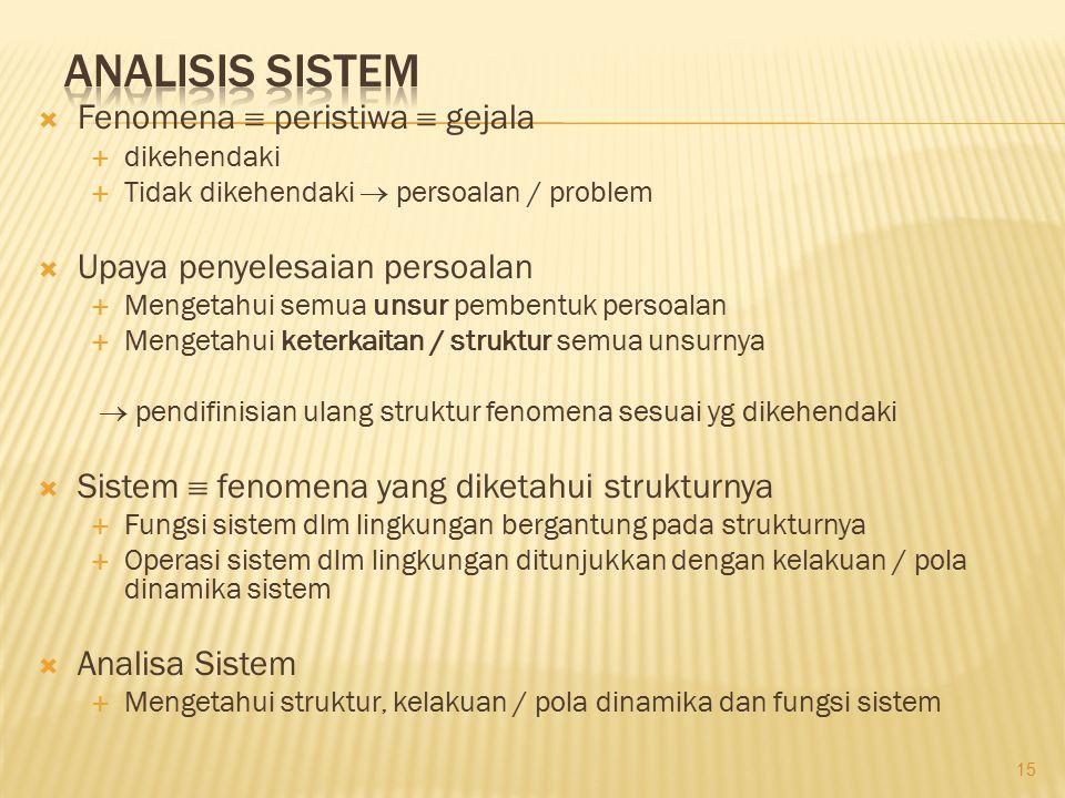  Fenomena  peristiwa  gejala  dikehendaki  Tidak dikehendaki  persoalan / problem  Upaya penyelesaian persoalan  Mengetahui semua unsur pemben
