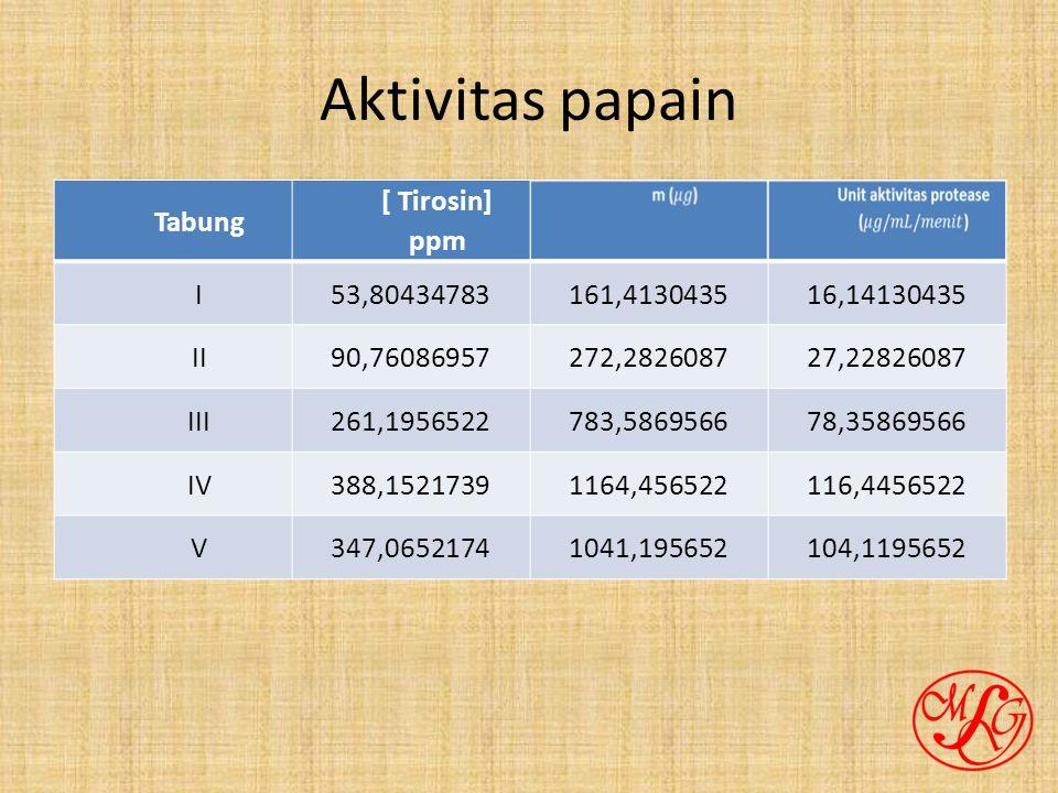 Aktivitas papain Tabung [ Tirosin] ppm I53,80434783161,413043516,14130435 II90,76086957272,282608727,22826087 III261,1956522783,586956678,35869566 IV388,15217391164,456522116,4456522 V347,06521741041,195652104,1195652