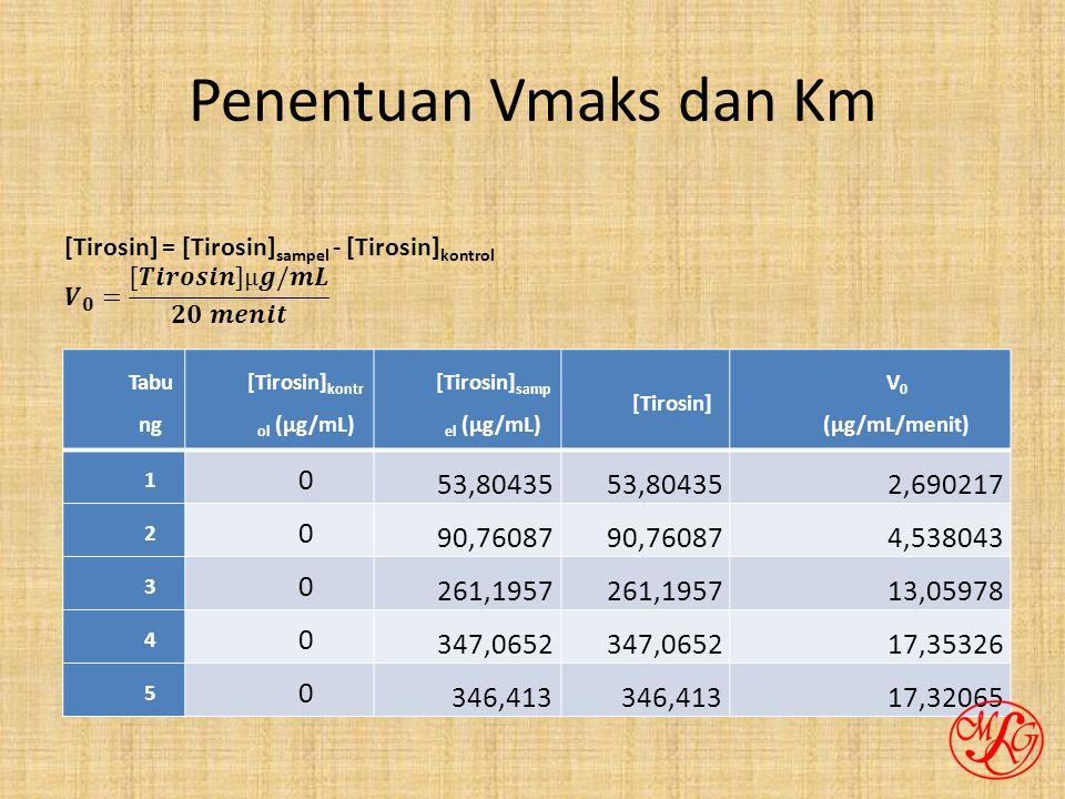 Penentuan Vmaks dan Km Tabu ng [Tirosin] kontr ol (µg/mL) [Tirosin] samp el (µg/mL) [Tirosin] V 0 (µg/mL/menit) 1 0 53,80435 2,690217 2 0 90,76087 4,538043 3 0 261,1957 13,05978 4 0 347,0652 17,35326 5 0 346,413 17,32065