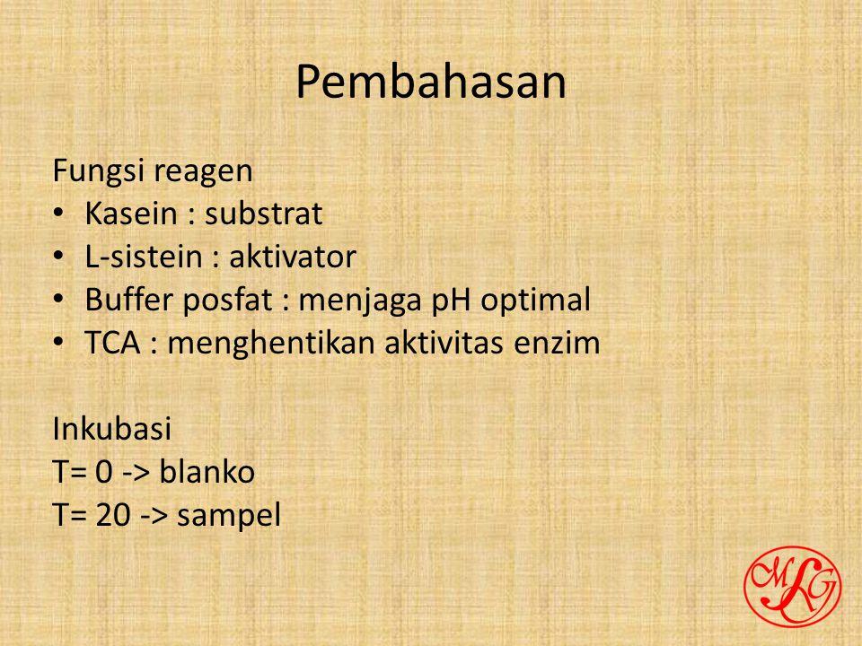 Pembahasan Fungsi reagen Kasein : substrat L-sistein : aktivator Buffer posfat : menjaga pH optimal TCA : menghentikan aktivitas enzim Inkubasi T= 0 -> blanko T= 20 -> sampel