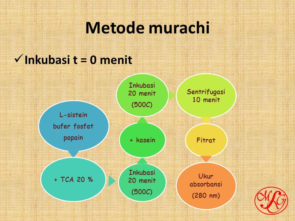 Metode murachi Inkubasi t = 0 menit L-sistein bufer fosfat papain + TCA 20 % Inkubasi 20 menit (500C) + kasein Inkubasi 20 menit (500C) Sentrifugasi 10 menit Fitrat Ukur absorbansi (280 nm)
