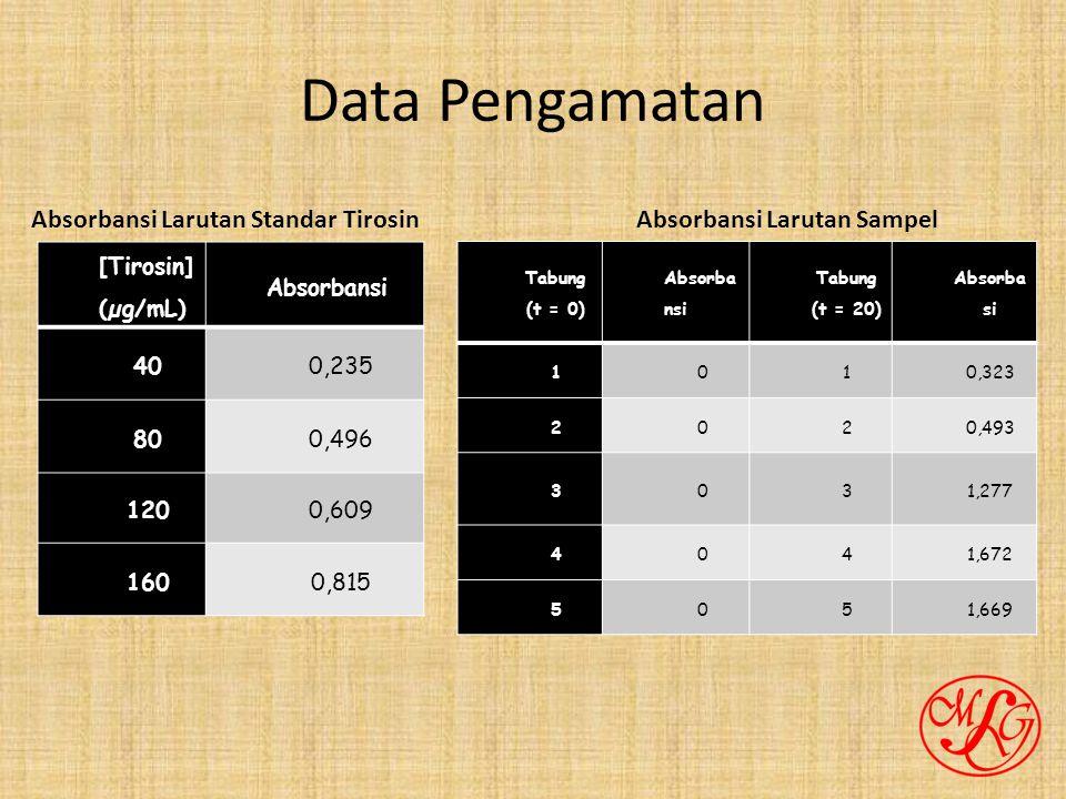 Data Pengamatan [Tirosin] (µg/mL) Absorbansi 400,235 800,496 1200,609 1600,815 Absorbansi Larutan Standar Tirosin Tabung (t = 0) Absorba nsi Tabung (t = 20) Absorba si 1010,323 2020,493 3031,277 4041,672 5051,669 Absorbansi Larutan Sampel