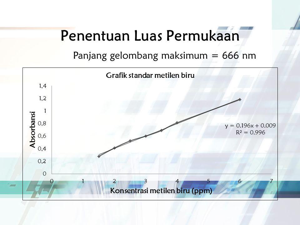 Penentuan Luas Permukaan Panjang gelombang maksimum = 666 nm