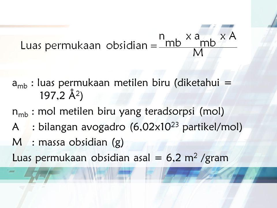 a mb : luas permukaan metilen biru (diketahui = 197,2 Å 2 ) n mb : mol metilen biru yang teradsorpsi (mol) A : bilangan avogadro (6,02x10 23 partikel/mol) M : massa obsidian (g) Luas permukaan obsidian asal = 6,2 m 2 /gram