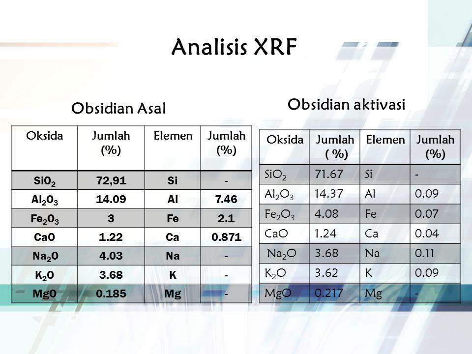 Analisis XRF Obsidian Asal OksidaJumlah (%) ElemenJumlah (%) SiO 2 72,91Si- Al 2 O 3 14.09Al7.46 Fe 2 O 3 3Fe2.1 CaO1.22Ca0.871 Na 2 O4.03Na- K2OK2O3.68K- MgO0.185Mg- Obsidian aktivasi OksidaJumlah ( %) ElemenJumlah (%) SiO 2 71.67Si- Al 2 O 3 14.37Al0.09 Fe 2 O 3 4.08Fe0.07 CaO1.24Ca0.04 Na 2 O3.68Na0.11 K2OK2O3.62K0.09 MgO0.217Mg-