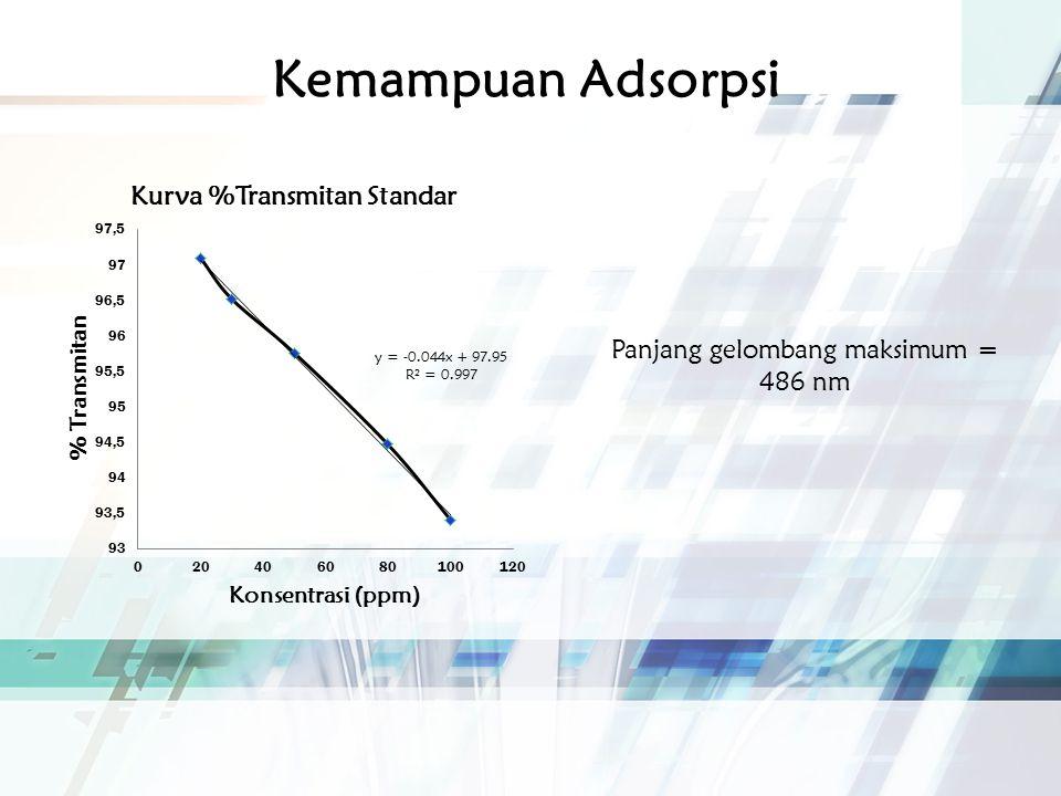 Kemampuan Adsorpsi Panjang gelombang maksimum = 486 nm