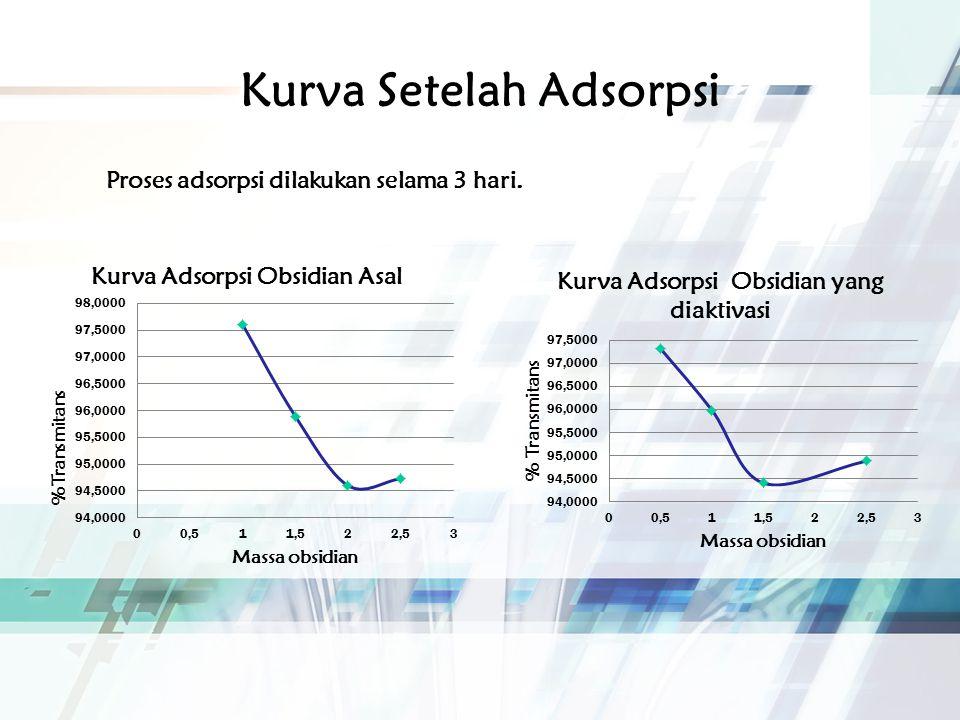 Kesimpulan Kesimpulan: Obsidian dari Samarang-Garut memiliki kandungan silika (SiO 2 ) yaitu sebesar 72,91 % dan memiliki massa jenis 1,009 g/cm 3 Kapasitas adsorpsi obsidian belum dapat ditampilkan karena masih dilakukan perbaikan data.