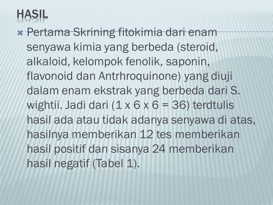  Pertama Skrining fitokimia dari enam senyawa kimia yang berbeda (steroid, alkaloid, kelompok fenolik, saponin, flavonoid dan Antrhroquinone) yang di
