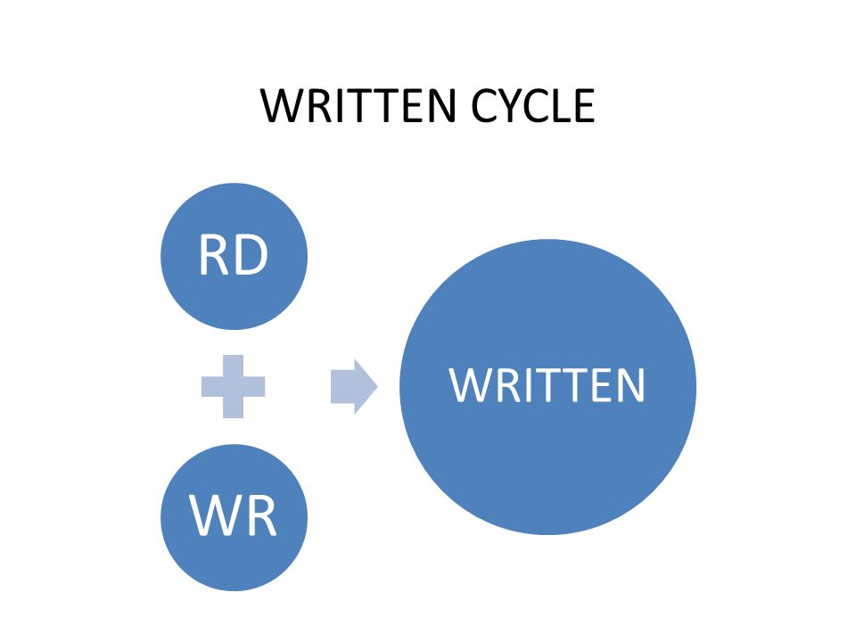 WRITTEN CYCLE RDWR WRITTEN