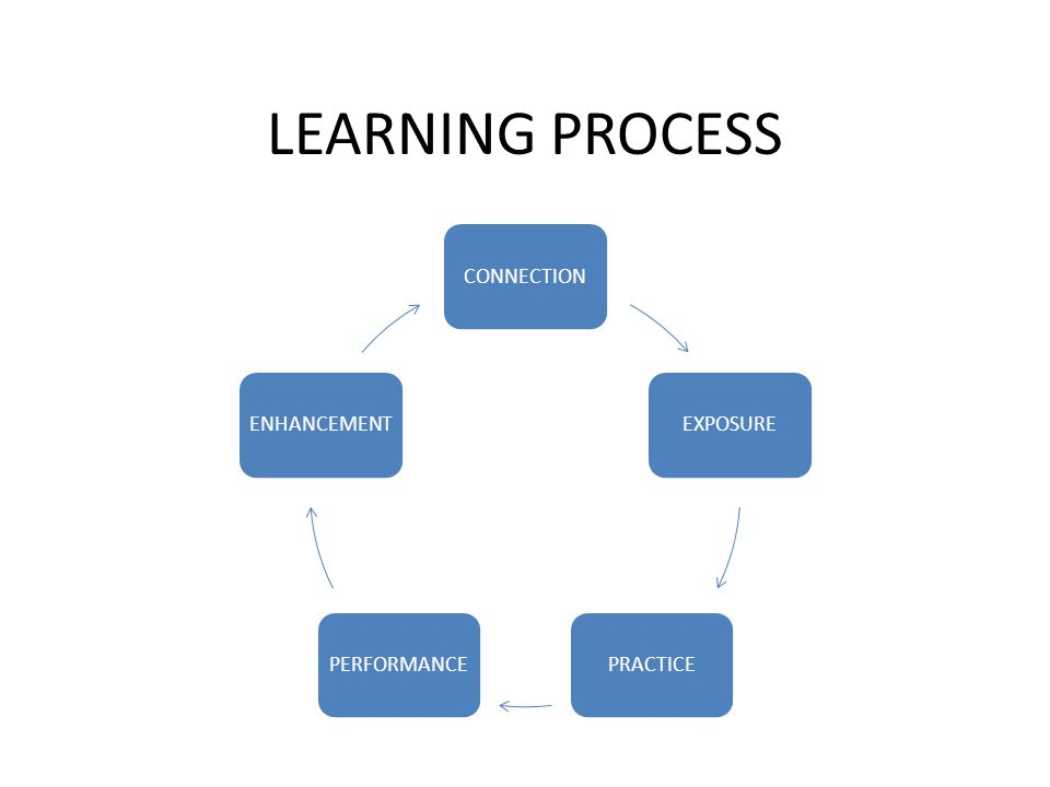 LEARNING PROCESS CONNECTIONEXPOSUREPRACTICEPERFORMANCEENHANCEMENT