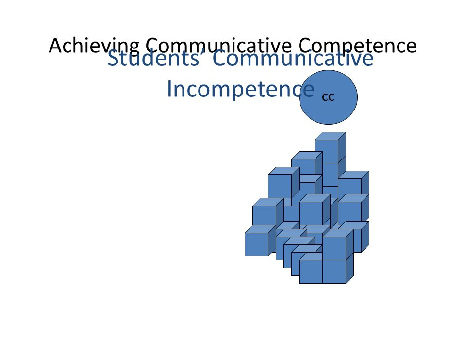 Achieving Communicative Competence CC Students' Communicative Incompetence