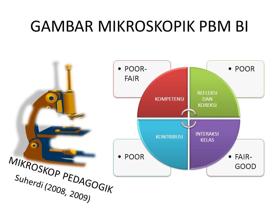 GAMBAR MIKROSKOPIK PBM BI FAIR- GOOD POOR POOR- FAIR KOMPETENSI REFLEKSI DAN KOREKSI INTERAKSI KELAS KONTRIBUSI MIKROSKOP PEDAGOGIK Suherdi (2008, 200