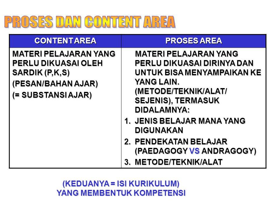 CONTENT AREA PROSES AREA MATERI PELAJARAN YANG PERLU DIKUASAI OLEH SARDIK (P,K,S) (PESAN/BAHAN AJAR) (= SUBSTANSI AJAR) MATERI PELAJARAN YANG PERLU DI