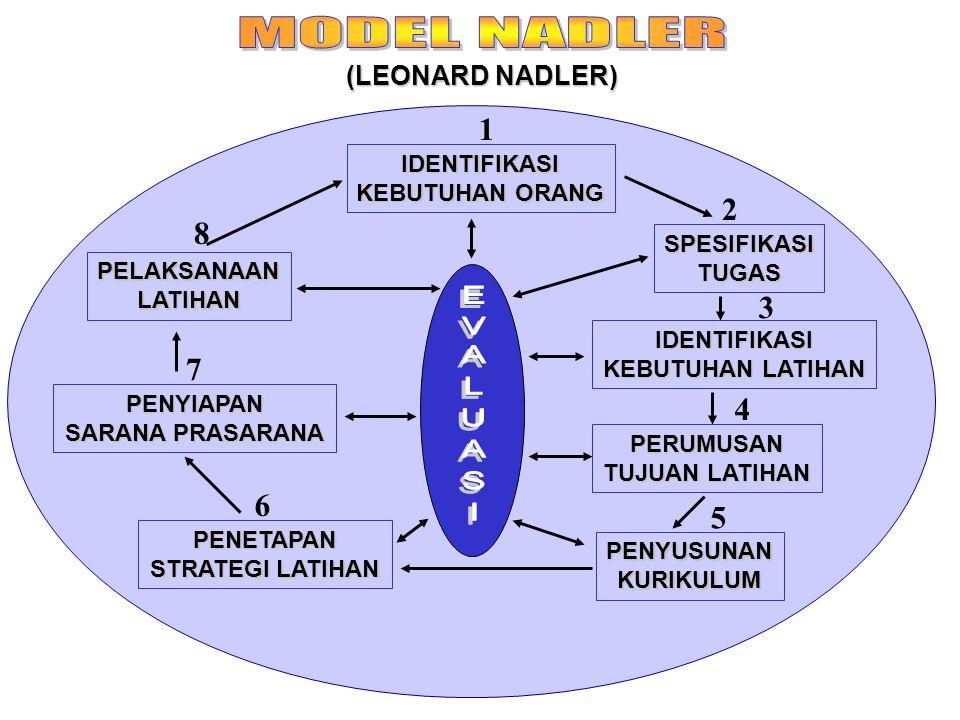 (LEONARD NADLER) IDENTIFIKASI KEBUTUHAN ORANG PELAKSANAANLATIHAN PENYIAPAN SARANA PRASARANA PENETAPAN STRATEGI LATIHAN PENYUSUNANKURIKULUM PERUMUSAN TUJUAN LATIHAN IDENTIFIKASI KEBUTUHAN LATIHAN SPESIFIKASITUGAS 1 2 3 4 5 6 7 8