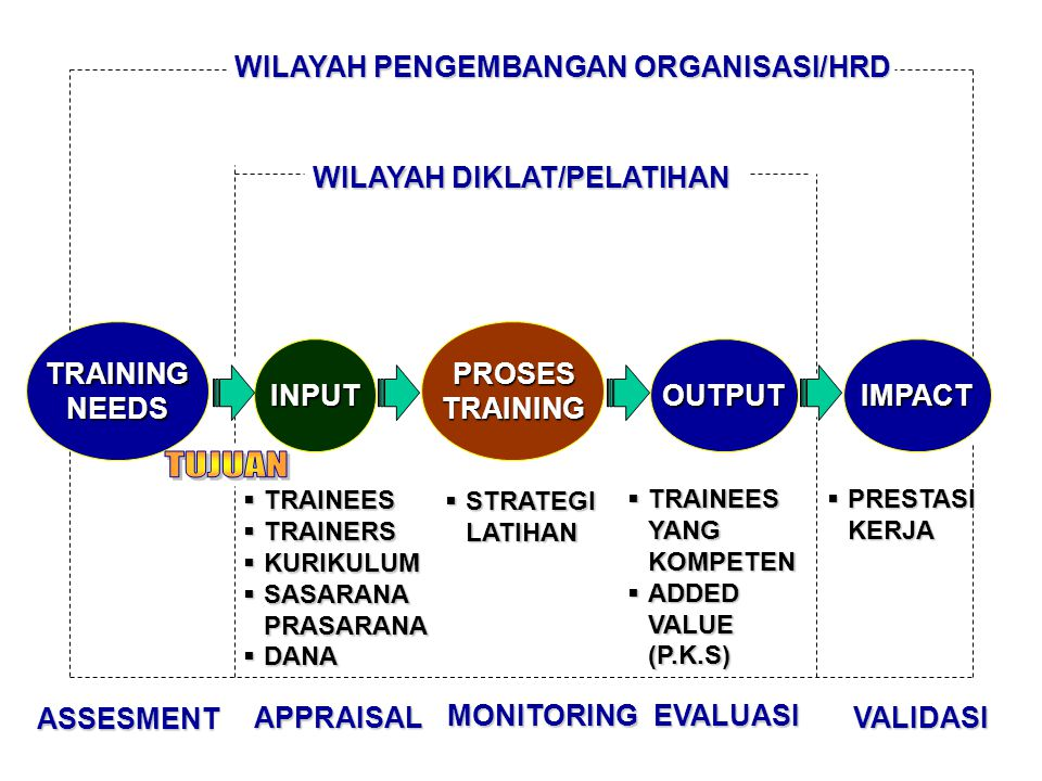 TRAININGNEEDSPROSESTRAINING INPUTOUTPUTIMPACT ASSESMENT APPRAISAL MONITORINGEVALUASI VALIDASI WILAYAH PENGEMBANGAN ORGANISASI/HRD WILAYAH DIKLAT/PELATIHAN  TRAINEES  TRAINERS  KURIKULUM  SASARANA PRASARANA  DANA  STRATEGI LATIHAN  TRAINEES YANG KOMPETEN  ADDED VALUE (P.K.S)  PRESTASI KERJA
