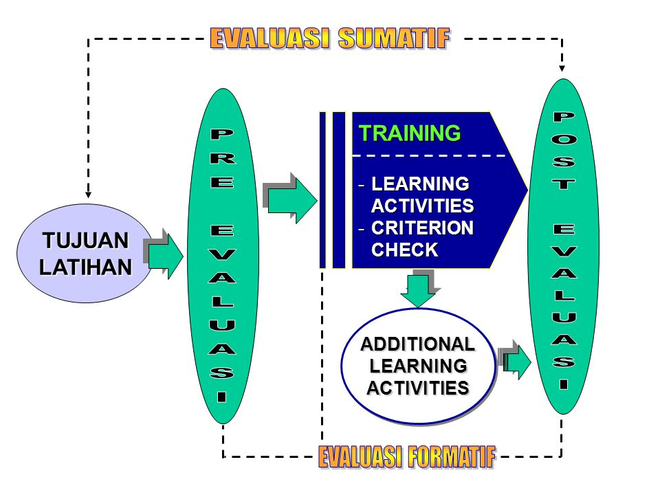 TRAINING -LEARNING ACTIVITIES -CRITERION CHECK ADDITIONAL LEARNING ACTIVITIES ACTIVITIES TUJUANLATIHAN