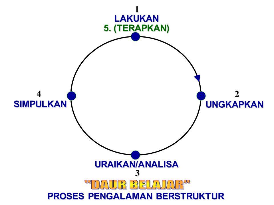 LAKUKAN SIMPULKAN UNGKAPKAN URAIKAN/ANALISA 42 1 5. (TERAPKAN) 3 PROSES PENGALAMAN BERSTRUKTUR
