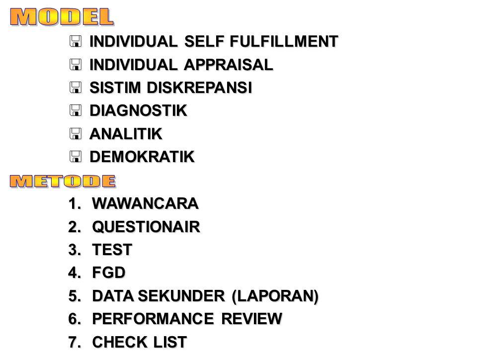  INDIVIDUAL SELF FULFILLMENT  INDIVIDUAL APPRAISAL  SISTIM DISKREPANSI  DIAGNOSTIK  ANALITIK  DEMOKRATIK 1.WAWANCARA 2.QUESTIONAIR 3.TEST 4.FGD 5.DATA SEKUNDER (LAPORAN) 6.PERFORMANCE REVIEW 7.CHECK LIST