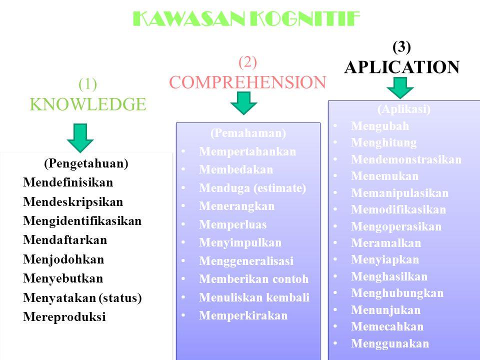 (1) KNOWLEDGE (Pengetahuan)  Mendefinisikan  Mendeskripsikan  Mengidentifikasikan  Mendaftarkan  Menjodohkan  Menyebutkan  Menyatakan (status)  Mereproduksi (Pengetahuan)  Mendefinisikan  Mendeskripsikan  Mengidentifikasikan  Mendaftarkan  Menjodohkan  Menyebutkan  Menyatakan (status)  Mereproduksi (Pemahaman) Mempertahankan Membedakan Menduga (estimate) Menerangkan Memperluas Menyimpulkan Menggeneralisasi Memberikan contoh Menuliskan kembali Memperkirakan (Pemahaman) Mempertahankan Membedakan Menduga (estimate) Menerangkan Memperluas Menyimpulkan Menggeneralisasi Memberikan contoh Menuliskan kembali Memperkirakan (Aplikasi) Mengubah Menghitung Mendemonstrasikan Menemukan Memanipulasikan Memodifikasikan Mengoperasikan Meramalkan Menyiapkan Menghasilkan Menghubungkan Menunjukan Memecahkan Menggunakan (Aplikasi) Mengubah Menghitung Mendemonstrasikan Menemukan Memanipulasikan Memodifikasikan Mengoperasikan Meramalkan Menyiapkan Menghasilkan Menghubungkan Menunjukan Memecahkan Menggunakan (2) COMPREHENSION (3) APLICATION KAWASAN KOGNITIF