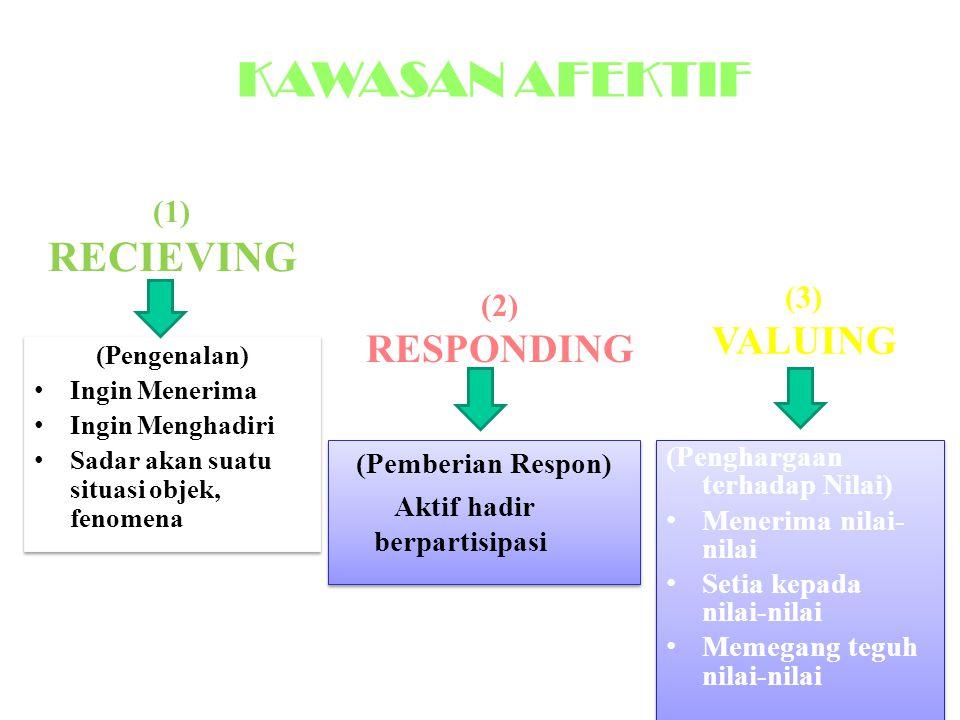 (1) RECIEVING (Pengenalan) Ingin Menerima Ingin Menghadiri Sadar akan suatu situasi objek, fenomena (Pengenalan) Ingin Menerima Ingin Menghadiri Sadar akan suatu situasi objek, fenomena (Pemberian Respon) Aktif hadir berpartisipasi (Pemberian Respon) Aktif hadir berpartisipasi (Penghargaan terhadap Nilai) Menerima nilai- nilai Setia kepada nilai-nilai Memegang teguh nilai-nilai (Penghargaan terhadap Nilai) Menerima nilai- nilai Setia kepada nilai-nilai Memegang teguh nilai-nilai (2) RESPONDING (3) VALUING KAWASAN AFEKTIF