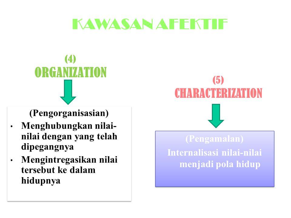 (4) ORGANIZATION (Pengorganisasian) Menghubungkan nilai- nilai dengan yang telah dipegangnya Mengintregasikan nilai tersebut ke dalam hidupnya (Pengorganisasian) Menghubungkan nilai- nilai dengan yang telah dipegangnya Mengintregasikan nilai tersebut ke dalam hidupnya (Pengamalan) Internalisasi nilai-nilai menjadi pola hidup (Pengamalan) Internalisasi nilai-nilai menjadi pola hidup (5) CHARACTERIZATION KAWASAN AFEKTIF