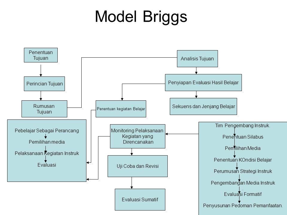 Model Briggs Penentuan Tujuan Rumusan Tujuan Uji Coba dan Revisi Perincian Tujuan Pebelajar Sebagai Perancang Pemilihan media Pelaksanaan Kegiatan Ins