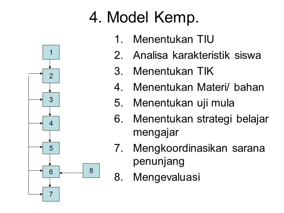 4. Model Kemp. 1.Menentukan TIU 2.Analisa karakteristik siswa 3.Menentukan TIK 4.Menentukan Materi/ bahan 5.Menentukan uji mula 6.Menentukan strategi