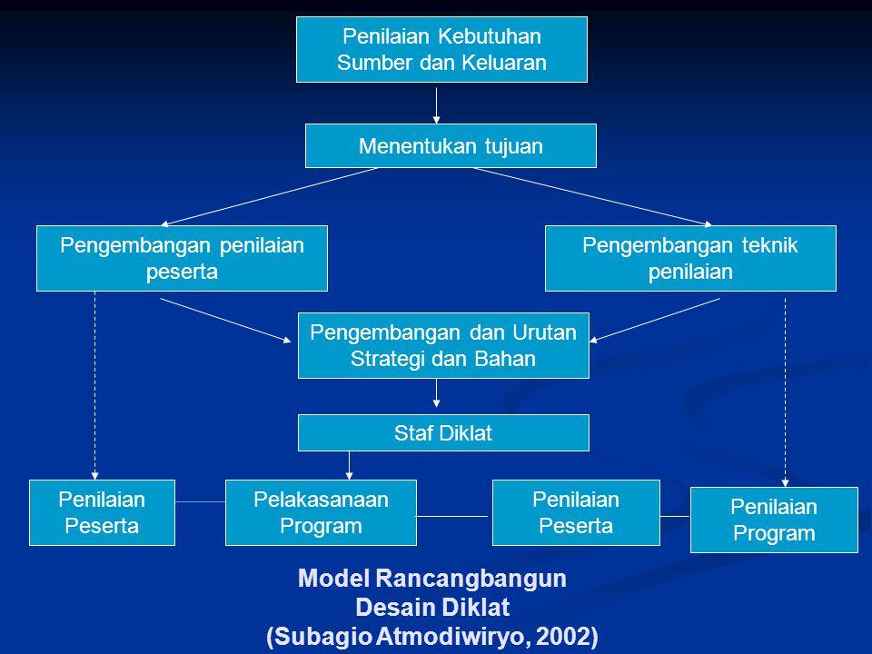 Model Rancangbangun Desain Diklat (Subagio Atmodiwiryo, 2002) Penilaian Kebutuhan Sumber dan Keluaran Menentukan tujuan Pengembangan teknik penilaian