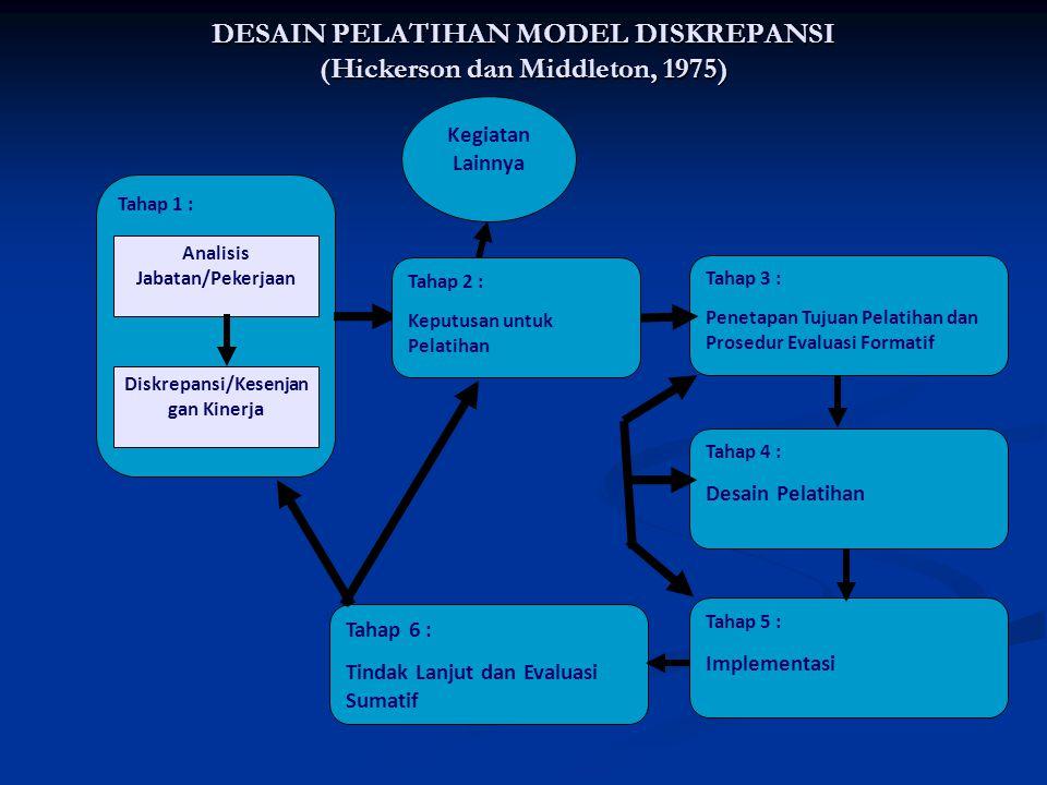 DESAIN PELATIHAN MODEL DISKREPANSI (Hickerson dan Middleton, 1975) Tahap 1 : Diskrepansi/Kesenjan gan Kinerja Kegiatan Lainnya Tahap 2 : Keputusan unt