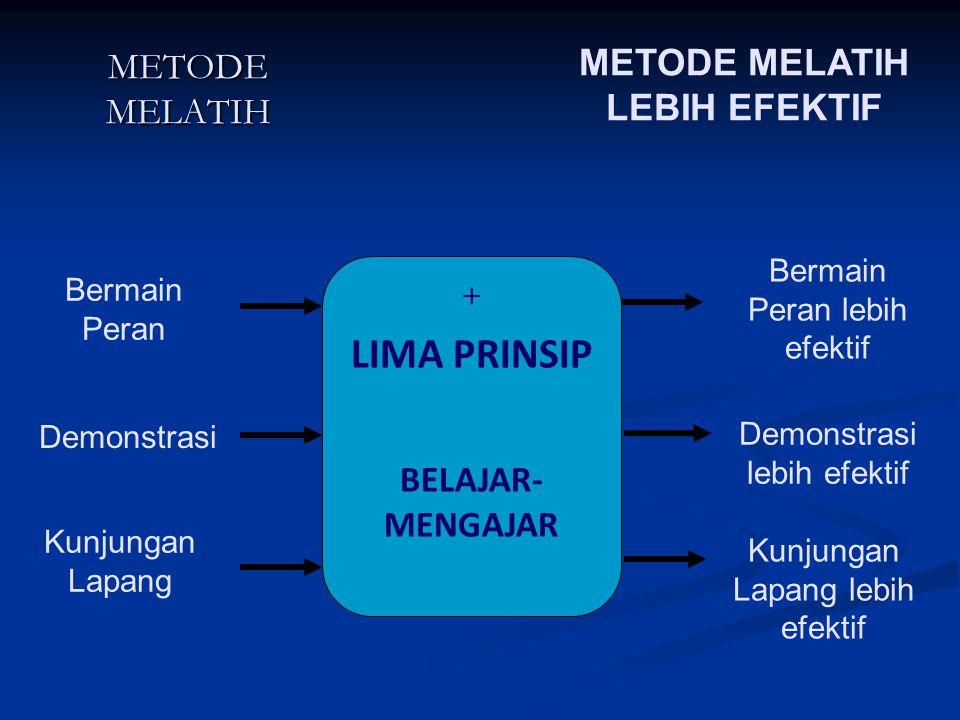 METODE MELATIH + LIMA PRINSIP BELAJAR- MENGAJAR METODE MELATIH LEBIH EFEKTIF Bermain Peran Demonstrasi Kunjungan Lapang Bermain Peran lebih efektif De