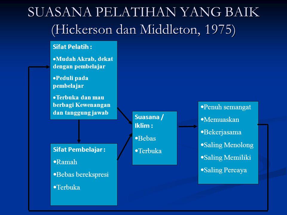 SUASANA PELATIHAN YANG TIDAK BAIK (Hickerson dan Middleton, 1975) Sifat Pelatih :  Tidak ramah  Selalu mencela  Sombong/angkuh  Persuasif/suka mendesak Suasana / Iklim :  Mencemaskan  Defensif  Pasif  Frustasi  Konflik  Saling Menjauh  Curiga Sifat Pembelajar :  Menolak  Memaksakan kehendak  Meremehkan  Defensif/bertahan  Pemarah