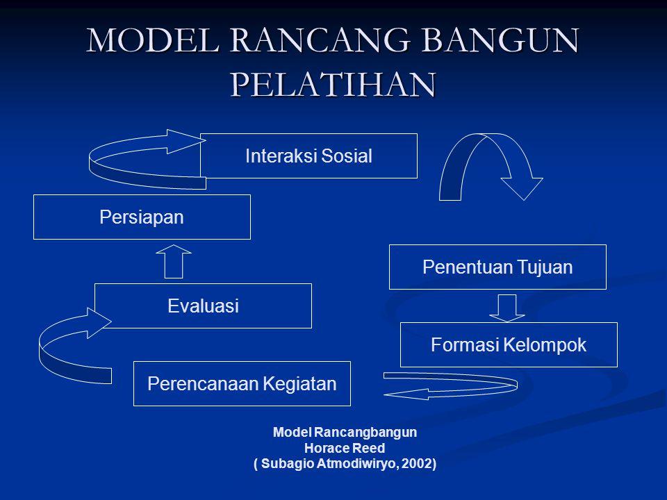 MODEL RANCANG BANGUN PELATIHAN Model Rancangbangun Horace Reed ( Subagio Atmodiwiryo, 2002) Interaksi Sosial Evaluasi Formasi Kelompok Perencanaan Keg