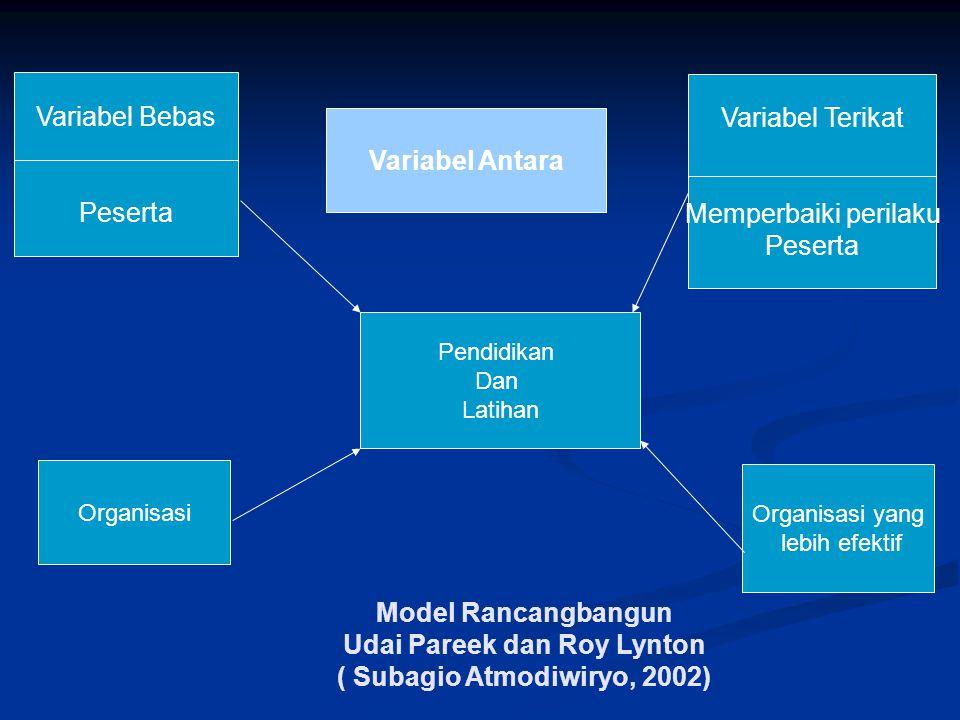 Model Rancangbangun Udai Pareek dan Roy Lynton ( Subagio Atmodiwiryo, 2002) Variabel Bebas Peserta Variabel Antara Pendidikan Dan Latihan Organisasi O
