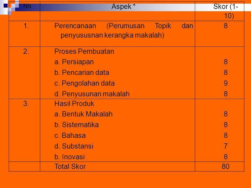 No Aspek * Skor (1- 10) 1. Perencanaan (Perumusan Topik dan penyususnan kerangka makalah) 8 2. Proses Pembuatan a. Persiapan b. Pencarian data c. Peng