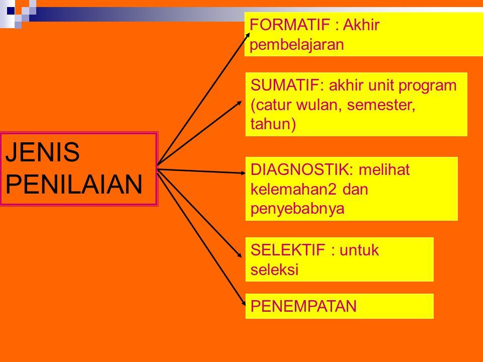 JENIS PENILAIAN FORMATIF : Akhir pembelajaran SUMATIF: akhir unit program (catur wulan, semester, tahun) DIAGNOSTIK: melihat kelemahan2 dan penyebabny