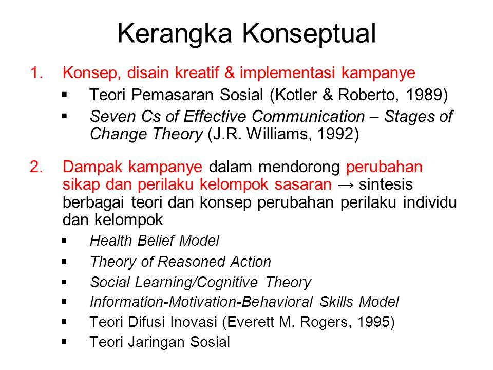 Kerangka Konseptual 1.Konsep, disain kreatif & implementasi kampanye  Teori Pemasaran Sosial (Kotler & Roberto, 1989)  Seven Cs of Effective Communication – Stages of Change Theory (J.R.