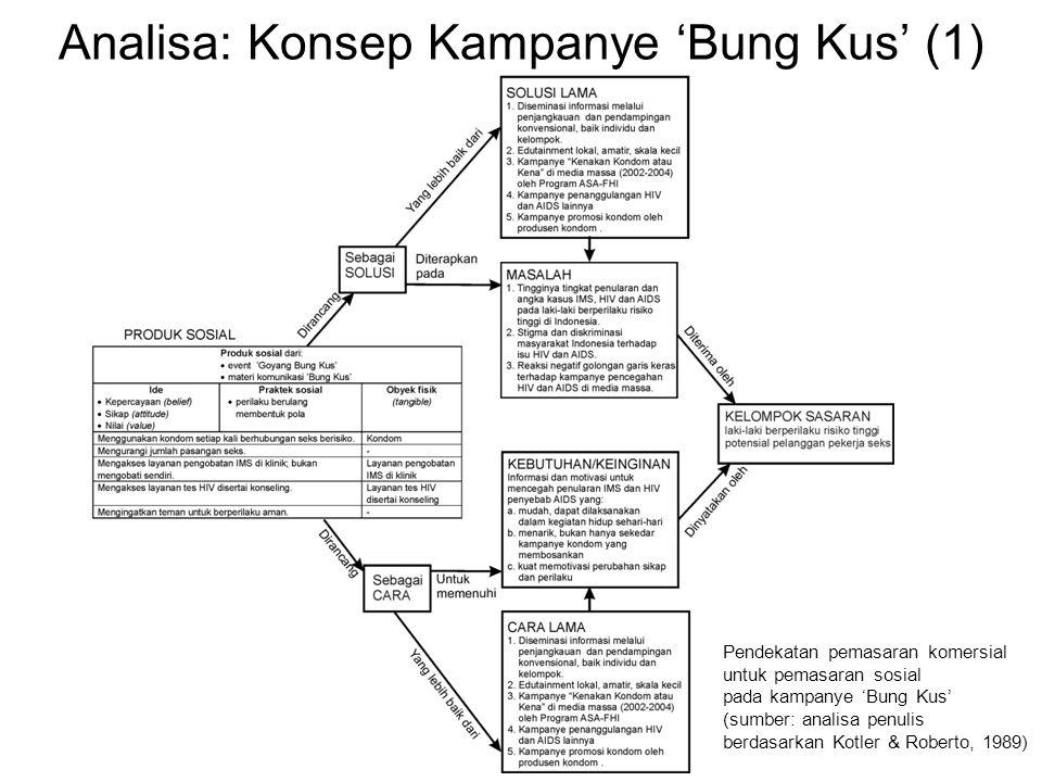 Analisa: Konsep Kampanye 'Bung Kus' (1) Pendekatan pemasaran komersial untuk pemasaran sosial pada kampanye 'Bung Kus' (sumber: analisa penulis berdasarkan Kotler & Roberto, 1989)