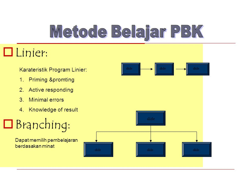  Linier:  Branching: slide Karateristik Program Linier: 1.Priming &promting 2.Active responding 3.Minimal errors 4.Knowledge of result Dapat memilih pembelajaran berdasakan minat