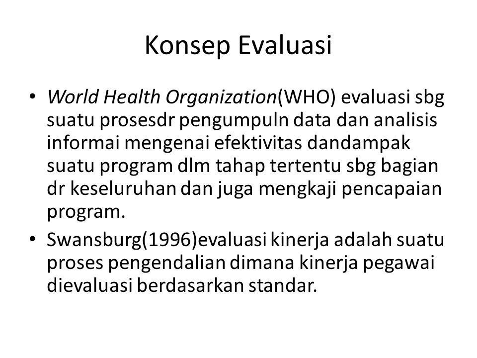 Konsep Evaluasi World Health Organization(WHO) evaluasi sbg suatu prosesdr pengumpuln data dan analisis informai mengenai efektivitas dandampak suatu program dlm tahap tertentu sbg bagian dr keseluruhan dan juga mengkaji pencapaian program.