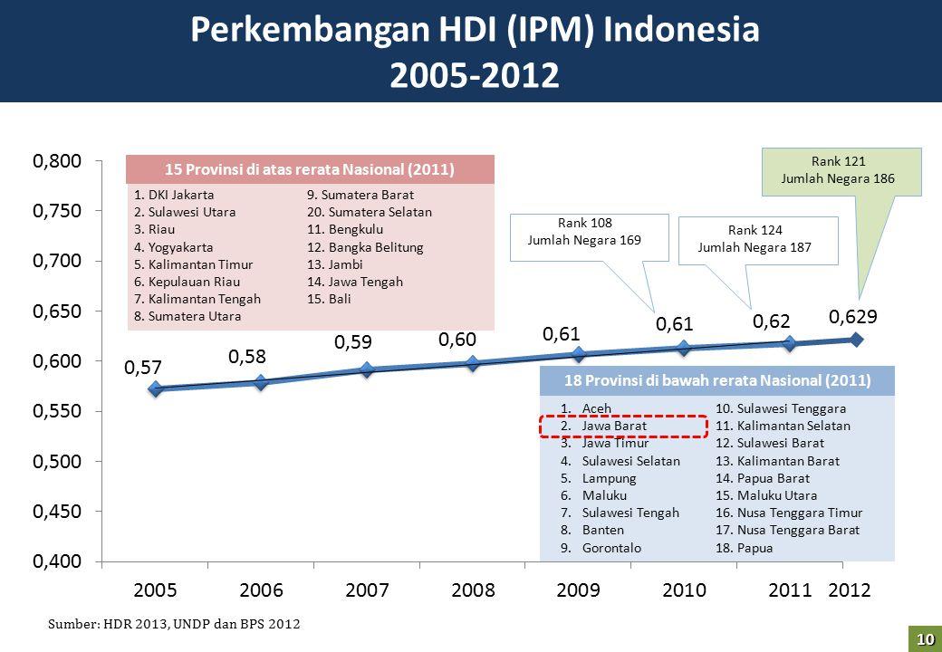 Perkembangan HDI (IPM) Indonesia 2005-2012 Sumber: HDR 2013, UNDP dan BPS 2012 Rank 108 Jumlah Negara 169 Rank 124 Jumlah Negara 187 1. DKI Jakarta 2.