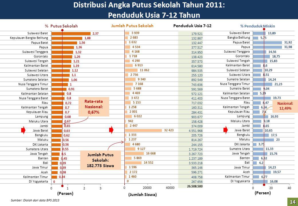 Distribusi Angka Putus Sekolah Tahun 2011: Penduduk Usia 7-12 Tahun (Persen) Rata-rata Nasional: 0,67% Jumlah Putus Sekolah: 182.773 Siswa (Persen) (J