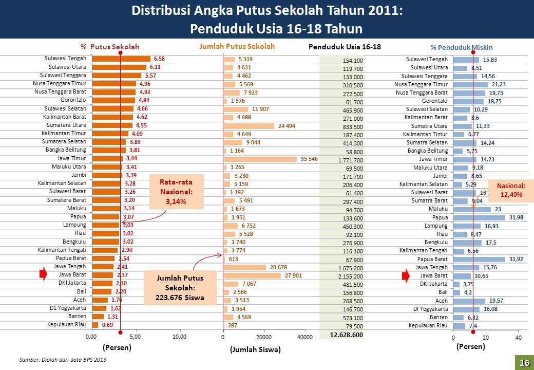Distribusi Angka Putus Sekolah Tahun 2011: Penduduk Usia 16-18 Tahun (Persen) Rata-rata Nasional: 3,14% Jumlah Putus Sekolah: 223.676 Siswa (Persen) (