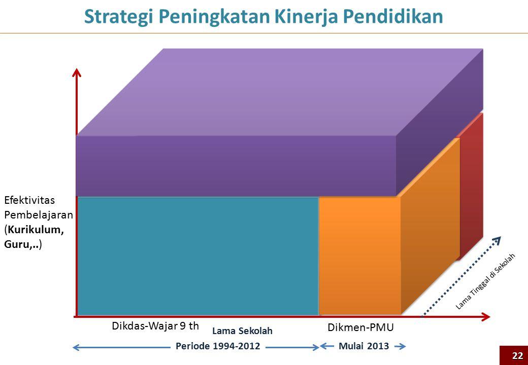 Lama Tinggal di Sekolah Efektivitas Pembelajaran (Kurikulum, Guru,..) Lama Sekolah Periode 1994-2012Mulai 2013 Strategi Peningkatan Kinerja Pendidikan
