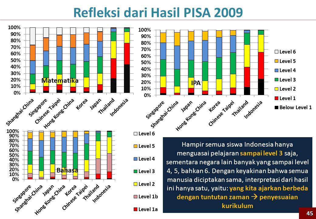 Refleksi dari Hasil PISA 2009 Hampir semua siswa Indonesia hanya menguasai pelajaran sampai level 3 saja, sementara negara lain banyak yang sampai lev